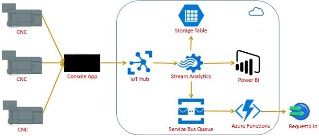 Processing Mtconnect Data Using Azure Iot Hub Stream Analytics Azure Functions And Power Bi Live Reports Code Design Etc