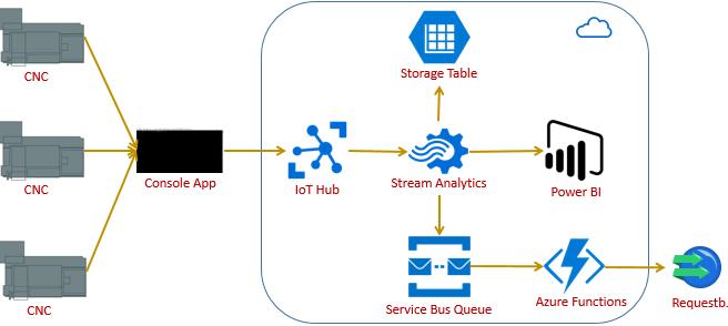 Processing MTConnect data using Azure IoT hub, Stream
